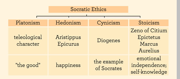 influences of socratic philoso essay Paper compares aristotle, plato, and socrates with the christian understanding of creation, time, epistemology, and the soul it also explores the influence of stoicism in a few of paul's.